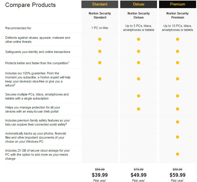 Norton Secrity Premium Pricing